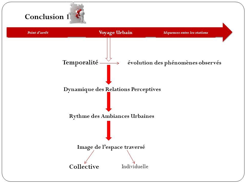 Conclusion 1 Séquences entre les stations Voyage Urbain Point darrêt Temporalité évolution des phénomènes observés Dynamique des Relations Perceptives