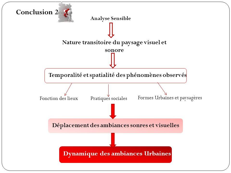 Conclusion 2 Analyse Sensible Nature transitoire du paysage visuel et sonore Temporalité et spatialité des phénomènes observés Fonction des lieuxPrati