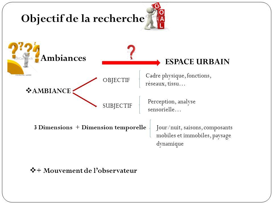 Objectif de la recherche ESPACE URBAIN Ambiances AMBIANCE 3 Dimensions + Dimension temporelle + Mouvement de lobservateur OBJECTIF SUBJECTIF Cadre phy