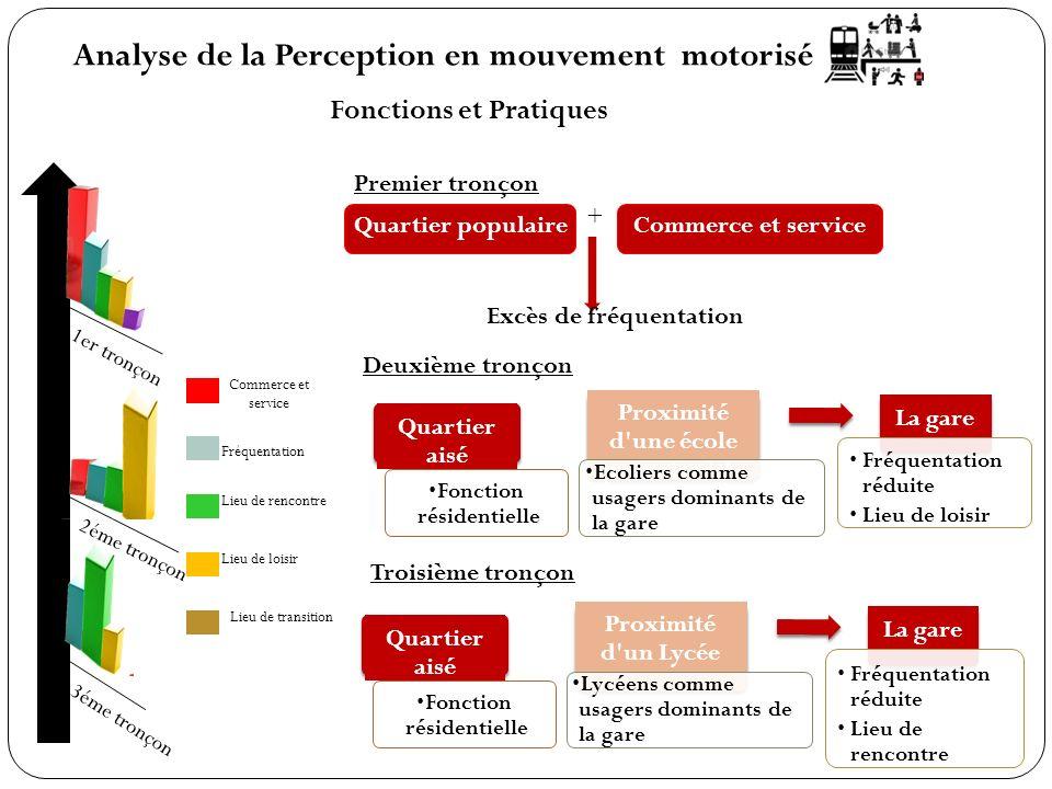 Analyse de la Perception en mouvement motorisé Fonctions et Pratiques Premier tronçon 3éme tronçon 1er tronçon 2éme tronçon Commerce et service Fréque