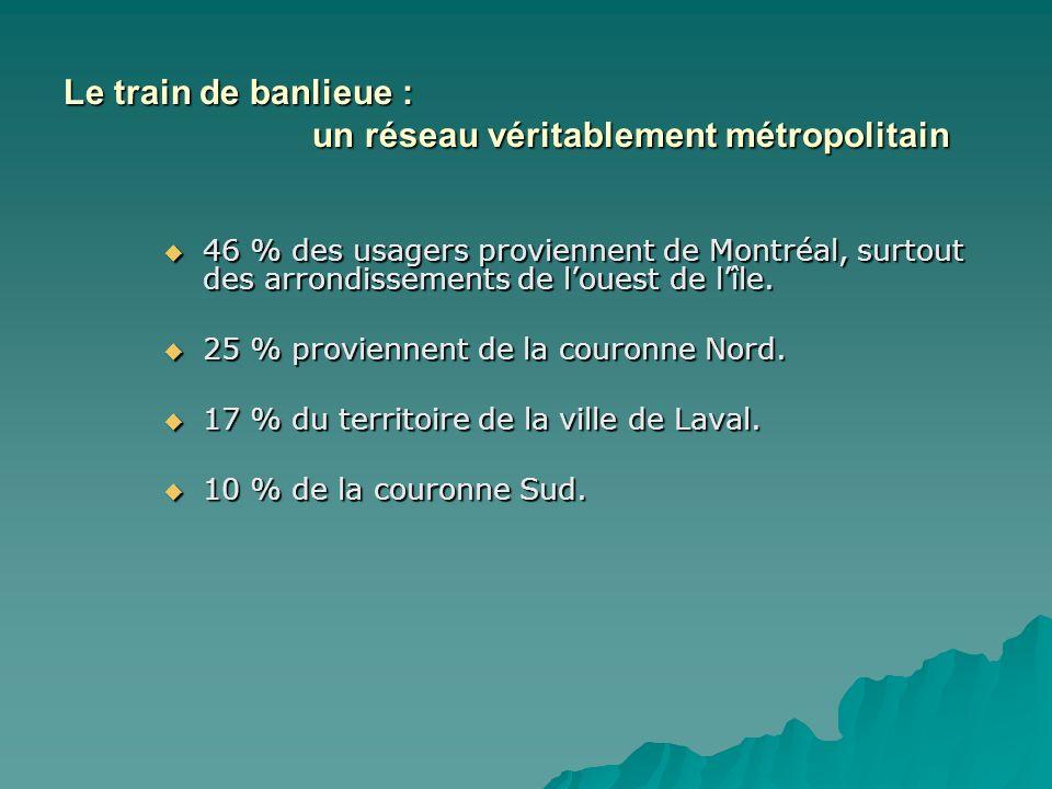 46 % des usagers proviennent de Montréal, surtout des arrondissements de louest de lîle. 46 % des usagers proviennent de Montréal, surtout des arrondi