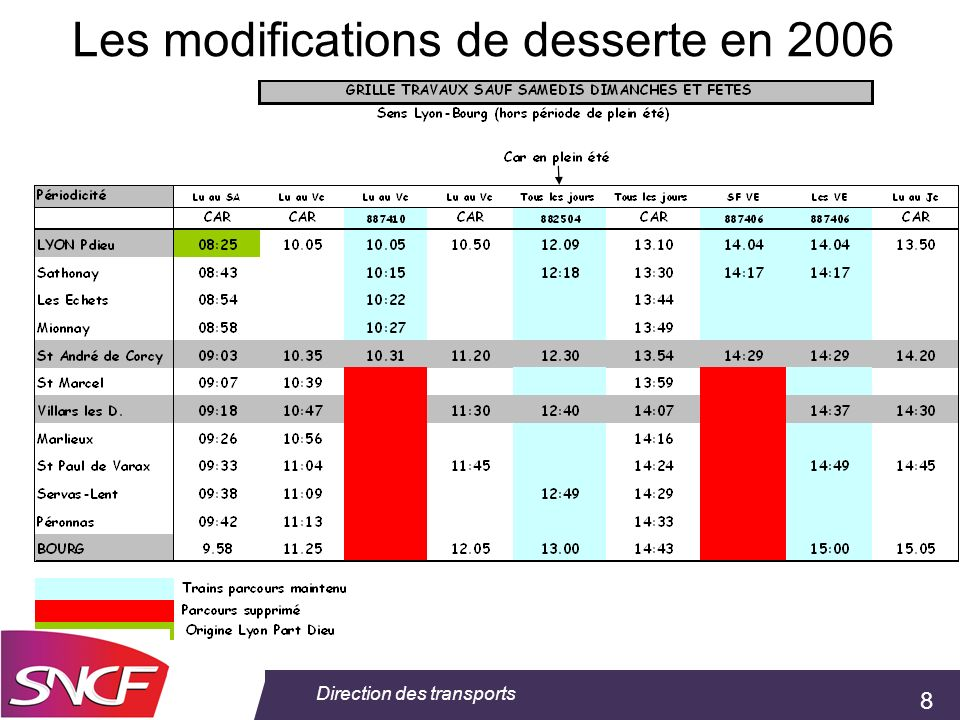 8 Direction des transports Les modifications de desserte en 2006