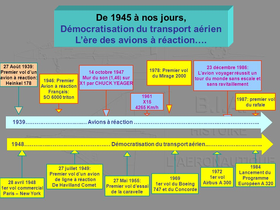 De 1945 à nos jours, Démocratisation du transport aérien Lère des avions à réaction…. 27 Août 1939: Premier vol dun avion à réaction: Heinkel 178 1946