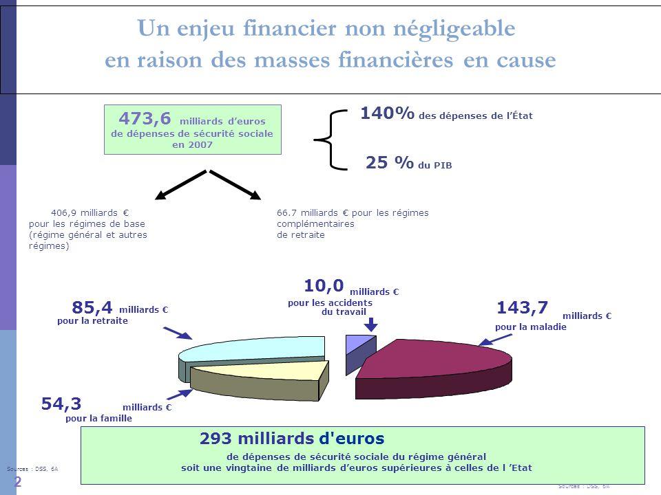 4 Un enjeu financier non négligeable en raison des masses financières en cause 473,6 milliards deuros de dépenses de sécurité sociale en 2007 140% des