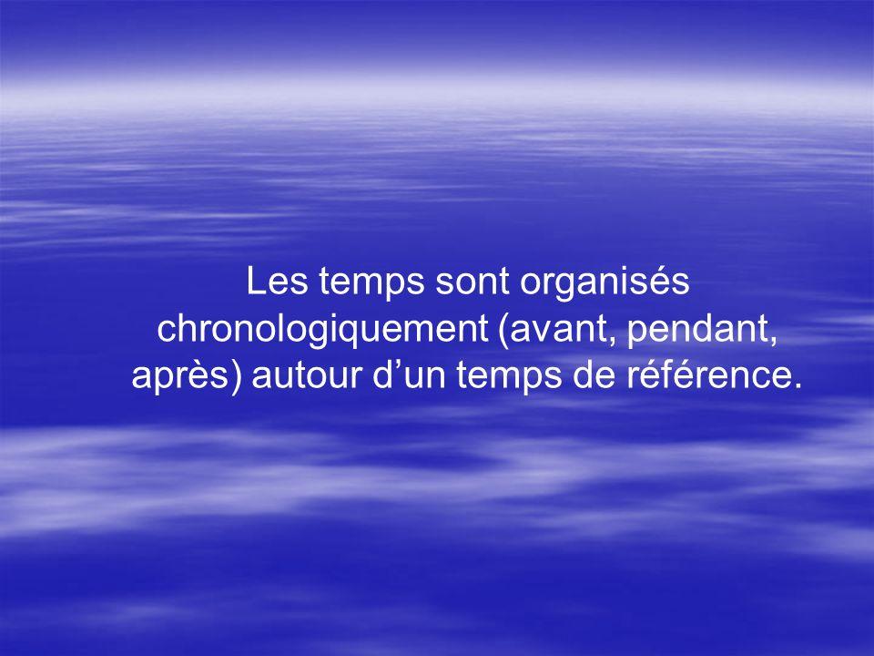 Les temps sont organisés chronologiquement (avant, pendant, après) autour dun temps de référence.
