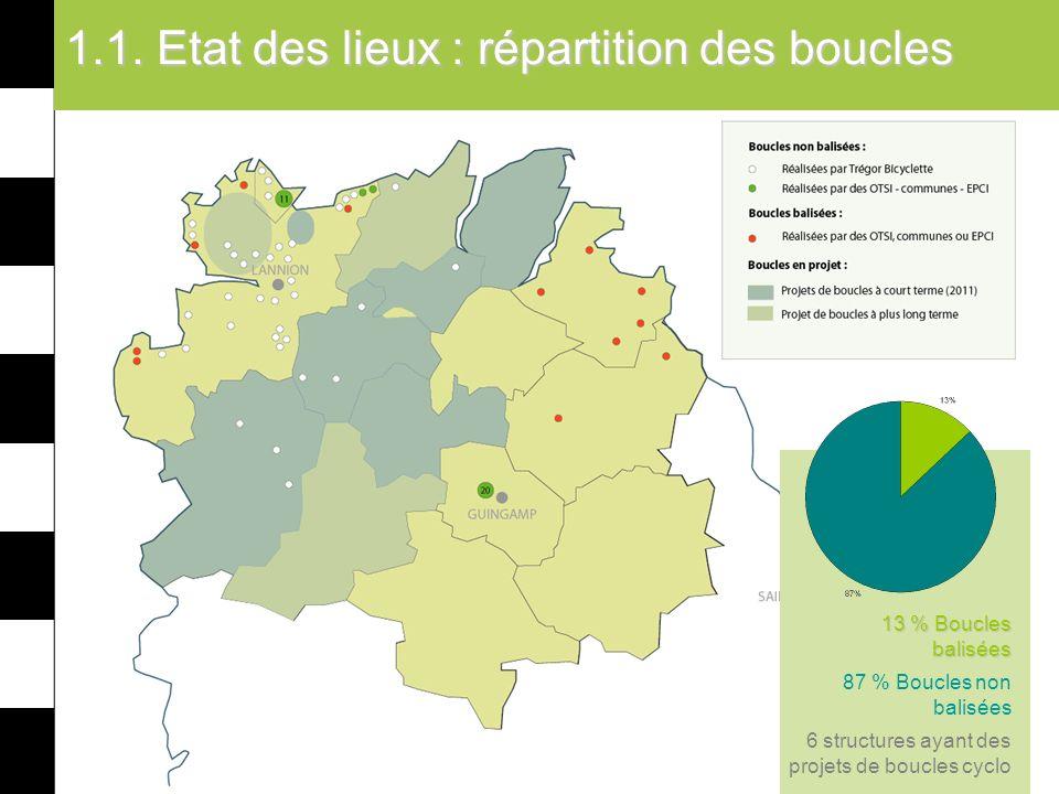 1.1. Etat des lieux : répartition des boucles 13 % Boucles balisées 87 % Boucles non balisées 6 structures ayant des projets de boucles cyclo