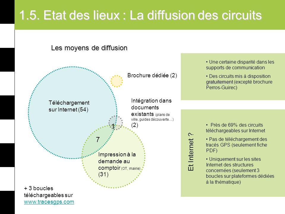 1.5. Etat des lieux : La diffusion des circuits Une certaine disparité dans les supports de communication gratuitement Des circuits mis à disposition