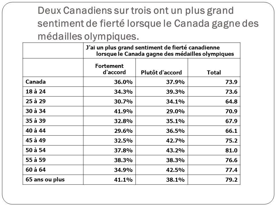 Jai un plus grand sentiment de fierté canadienne lorsque le Canada gagne des médailles olympiques Fortement d accordPlutôt d accordTotal Canada 36.0%37.9%73.9 18 à 24 34.3%39.3%73.6 25 à 29 30.7%34.1%64.8 30 à 34 41.9%29.0%70.9 35 à 39 32.8%35.1%67.9 40 à 44 29.6%36.5%66.1 45 à 49 32.5%42.7%75.2 50 à 54 37.8%43.2%81.0 55 à 59 38.3% 76.6 60 à 64 34.9%42.5%77.4 65 ans ou plus 41.1%38.1%79.2 Deux Canadiens sur trois ont un plus grand sentiment de fierté lorsque le Canada gagne des médailles olympiques.