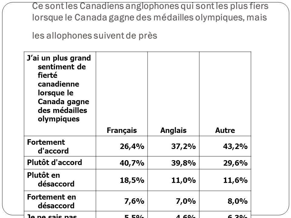 Jai un plus grand sentiment de fierté canadienne lorsque le Canada gagne des médailles olympiques FrançaisAnglaisAutre Fortement d accord 26,4%37,2%43,2% Plutôt d accord 40,7%39,8%29,6% Plutôt en désaccord 18,5%11,0%11,6% Fortement en désaccord 7,6%7,0%8,0% Je ne sais pas 5,5%4,6%6,3% Ce sont les Canadiens anglophones qui sont les plus fiers lorsque le Canada gagne des médailles olympiques, mais les allophones suivent de près