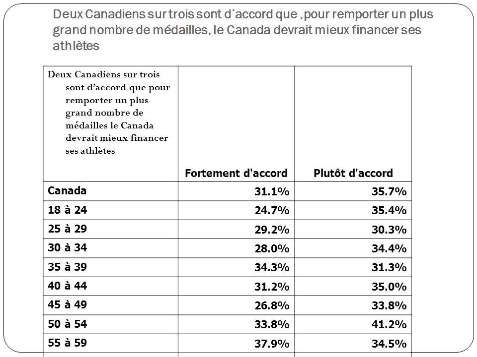 Deux Canadiens sur trois sont daccord que pour remporter un plus grand nombre de médailles le Canada devrait mieux financer ses athlètes Fortement d accordPlutôt d accord Canada 31.1%35.7% 18 à 24 24.7%35.4% 25 à 29 29.2%30.3% 30 à 34 28.0%34.4% 35 à 39 34.3%31.3% 40 à 44 31.2%35.0% 45 à 49 26.8%33.8% 50 à 54 33.8%41.2% 55 à 59 37.9%34.5% 60 à 64 30.2%34.0% 65 ans ou plus 34.7%40.4% Deux Canadiens sur trois sont daccord que,pour remporter un plus grand nombre de médailles, le Canada devrait mieux financer ses athlètes