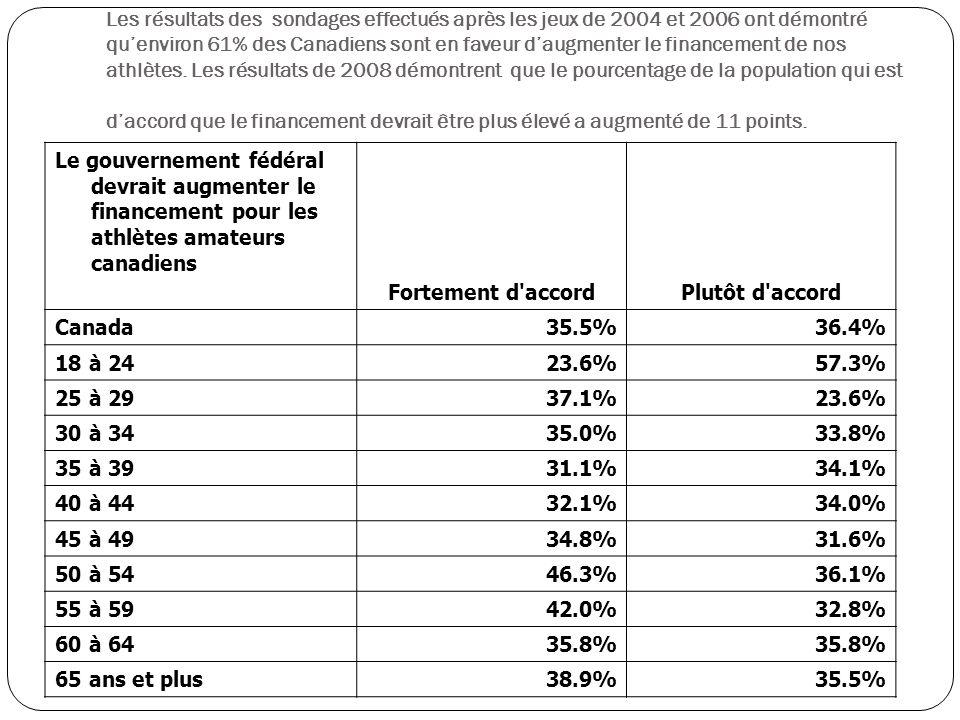 Le gouvernement fédéral devrait augmenter le financement pour les athlètes amateurs canadiens Fortement d accordPlutôt d accord Canada 35.5%36.4% 18 à 24 23.6%57.3% 25 à 29 37.1%23.6% 30 à 34 35.0%33.8% 35 à 39 31.1%34.1% 40 à 44 32.1%34.0% 45 à 49 34.8%31.6% 50 à 54 46.3%36.1% 55 à 59 42.0%32.8% 60 à 64 35.8% 65 ans et plus 38.9%35.5% Les résultats des sondages effectués après les jeux de 2004 et 2006 ont démontré quenviron 61% des Canadiens sont en faveur daugmenter le financement de nos athlètes.