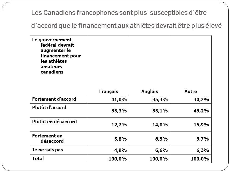 Le gouvernement fédéral devrait augmenter le financement pour les athlètes amateurs canadiens FrançaisAnglaisAutre Fortement d accord 41,0%35,3%30,2% Plutôt d accord 35,3%35,1%43,2% Plutôt en désaccord 12,2%14,0%15,9% Fortement en désaccord 5,8%8,5%3,7% Je ne sais pas 4,9%6,6%6,3% Total 100,0% Les Canadiens francophones sont plus susceptibles dêtre daccord que le financement aux athlètes devrait être plus élevé