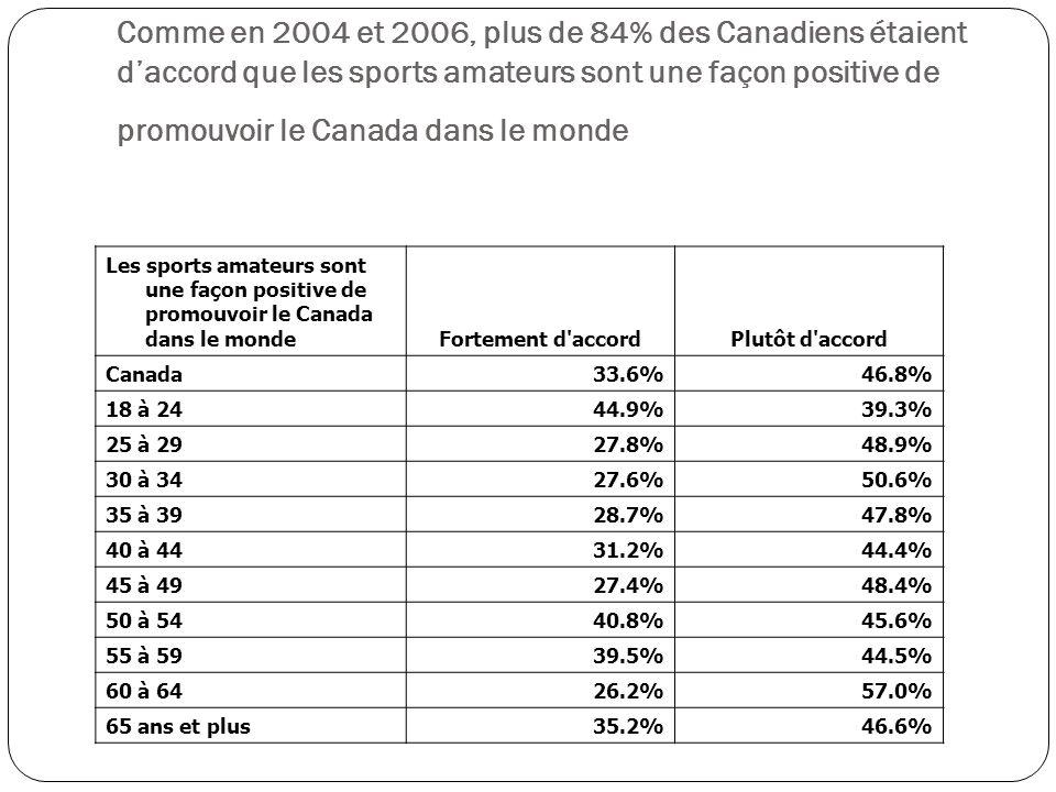 Les sports amateurs sont une façon positive de promouvoir le Canada dans le monde Fortement d accordPlutôt d accord Canada 33.6%46.8% 18 à 24 44.9%39.3% 25 à 29 27.8%48.9% 30 à 34 27.6%50.6% 35 à 39 28.7%47.8% 40 à 44 31.2%44.4% 45 à 49 27.4%48.4% 50 à 54 40.8%45.6% 55 à 59 39.5%44.5% 60 à 64 26.2%57.0% 65 ans et plus 35.2%46.6% Comme en 2004 et 2006, plus de 84% des Canadiens étaient daccord que les sports amateurs sont une façon positive de promouvoir le Canada dans le monde