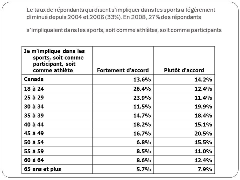Je mimplique dans les sports, soit comme participant, soit comme athlète Fortement d accordPlutôt d accord Canada 13.6%14.2% 18 à 24 26.4%12.4% 25 à 29 23.9%11.4% 30 à 34 11.5%19.9% 35 à 39 14.7%18.4% 40 à 44 18.2%15.1% 45 à 49 16.7%20.5% 50 à 54 6.8%15.5% 55 à 59 8.5%11.0% 60 à 64 8.6%12.4% 65 ans et plus 5.7%7.9% Le taux de répondants qui disent simpliquer dans les sports a légèrement diminué depuis 2004 et 2006 (33%).