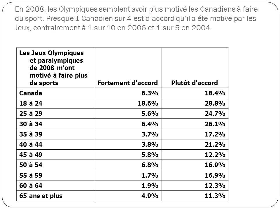 Les Jeux Olympiques et paralympiques de 2008 mont motivé à faire plus de sports Fortement d accordPlutôt d accord Canada 6.3%18.4% 18 à 24 18.6%28.8% 25 à 29 5.6%24.7% 30 à 34 6.4%26.1% 35 à 39 3.7%17.2% 40 à 44 3.8%21.2% 45 à 49 5.8%12.2% 50 à 54 6.8%16.9% 55 à 59 1.7%16.9% 60 à 64 1.9%12.3% 65 ans et plus 4.9%11.3% En 2008, les Olympiques semblent avoir plus motivé les Canadiens à faire du sport.