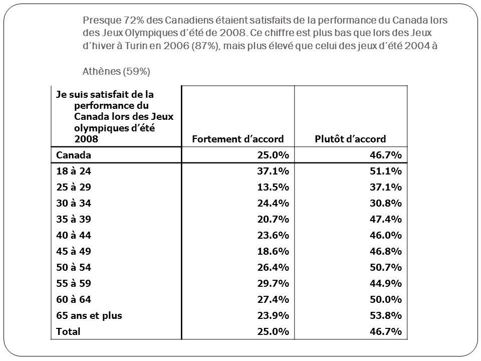 Je suis satisfait de la performance du Canada lors des Jeux olympiques dété 2008 Fortement daccordPlutôt daccord Canada 25.0%46.7% 18 à 24 37.1%51.1% 25 à 29 13.5%37.1% 30 à 34 24.4%30.8% 35 à 39 20.7%47.4% 40 à 44 23.6%46.0% 45 à 49 18.6%46.8% 50 à 54 26.4%50.7% 55 à 59 29.7%44.9% 60 à 64 27.4%50.0% 65 ans et plus 23.9%53.8% Total 25.0%46.7% Presque 72% des Canadiens étaient satisfaits de la performance du Canada lors des Jeux Olympiques dété de 2008.