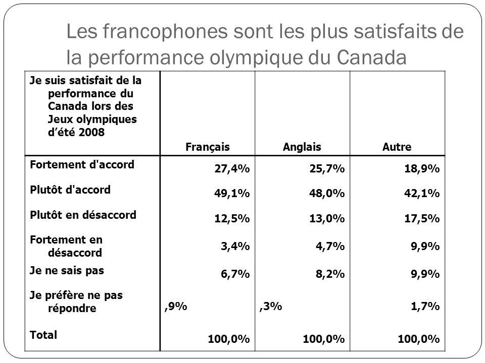 Je suis satisfait de la performance du Canada lors des Jeux olympiques dété 2008 FrançaisAnglaisAutre Fortement d accord 27,4%25,7%18,9% Plutôt d accord 49,1%48,0%42,1% Plutôt en désaccord 12,5%13,0%17,5% Fortement en désaccord 3,4%4,7%9,9% Je ne sais pas 6,7%8,2%9,9% Je préfère ne pas répondre,9%,3%1,7% Total 100,0% Les francophones sont les plus satisfaits de la performance olympique du Canada
