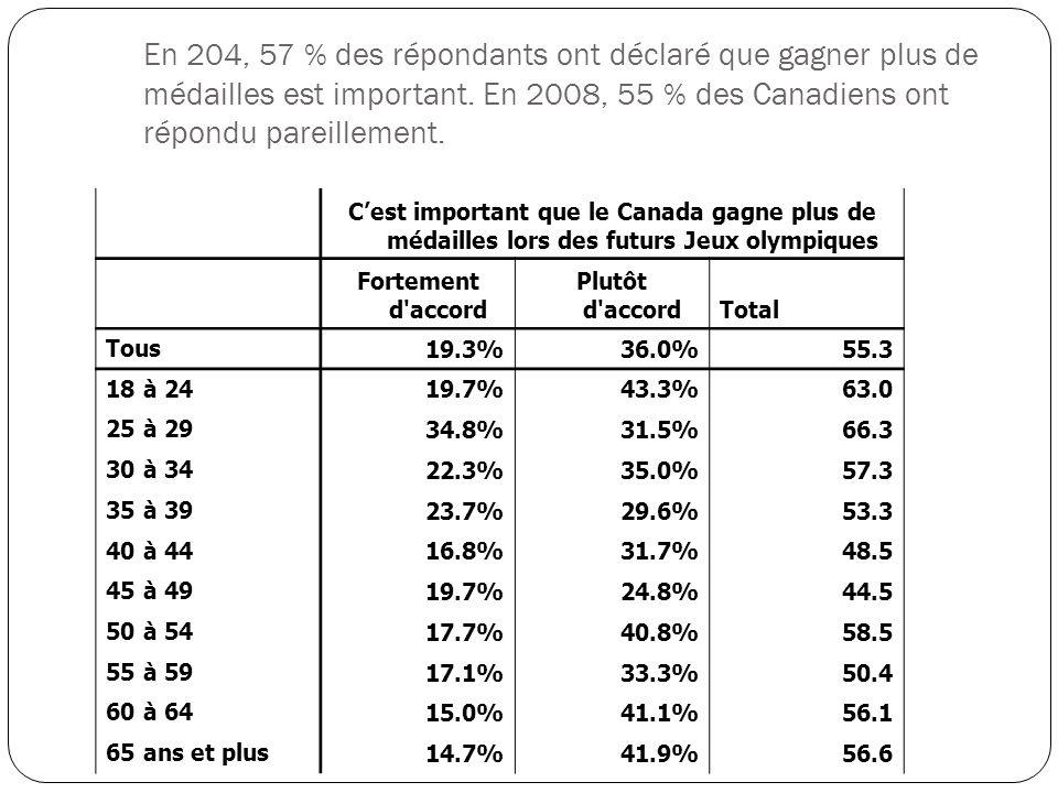 Cest important que le Canada gagne plus de médailles lors des futurs Jeux olympiques Fortement d accord Plutôt d accordTotal Tous 19.3%36.0%55.3 18 à 24 19.7%43.3%63.0 25 à 29 34.8%31.5%66.3 30 à 34 22.3%35.0%57.3 35 à 39 23.7%29.6%53.3 40 à 44 16.8%31.7%48.5 45 à 49 19.7%24.8%44.5 50 à 54 17.7%40.8%58.5 55 à 59 17.1%33.3%50.4 60 à 64 15.0%41.1%56.1 65 ans et plus 14.7%41.9%56.6 En 204, 57 % des répondants ont déclaré que gagner plus de médailles est important.