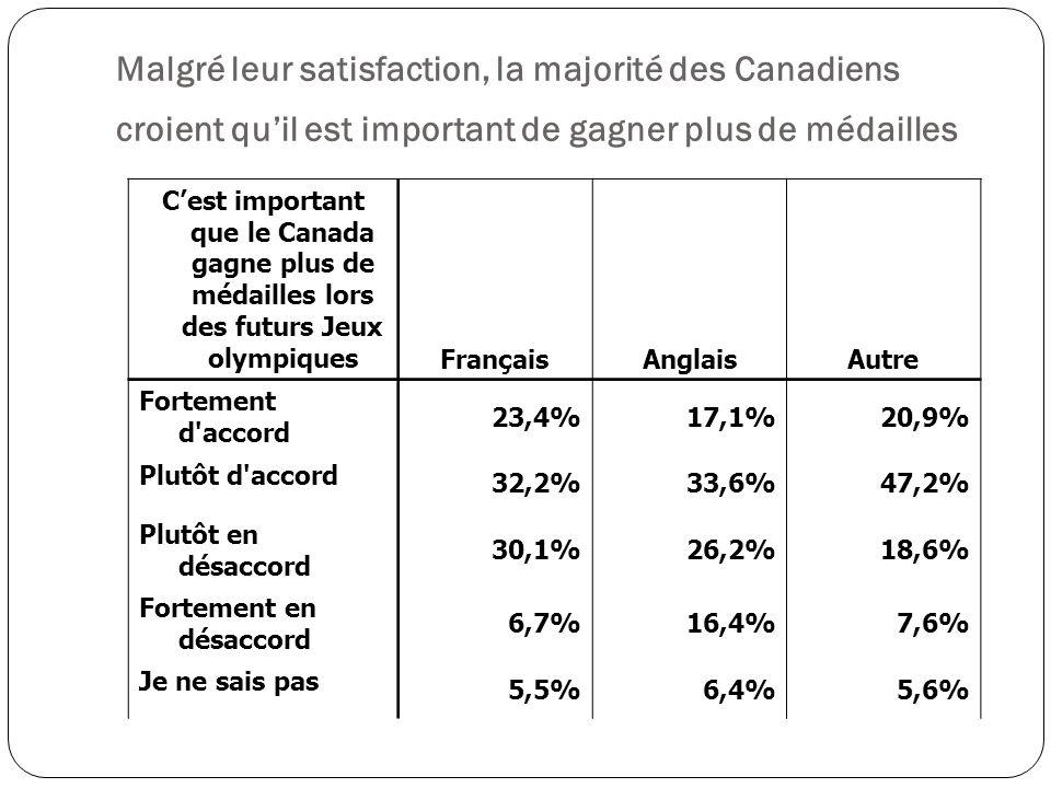Cest important que le Canada gagne plus de médailles lors des futurs Jeux olympiques FrançaisAnglaisAutre Fortement d accord 23,4%17,1%20,9% Plutôt d accord 32,2%33,6%47,2% Plutôt en désaccord 30,1%26,2%18,6% Fortement en désaccord 6,7%16,4%7,6% Je ne sais pas 5,5%6,4%5,6% Malgré leur satisfaction, la majorité des Canadiens croient quil est important de gagner plus de médailles