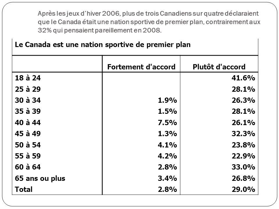 Le Canada est une nation sportive de premier plan Fortement d accordPlutôt d accord 18 à 24 41.6% 25 à 29 28.1% 30 à 34 1.9%26.3% 35 à 39 1.5%28.1% 40 à 44 7.5%26.1% 45 à 49 1.3%32.3% 50 à 54 4.1%23.8% 55 à 59 4.2%22.9% 60 à 64 2.8%33.0% 65 ans ou plus 3.4%26.8% Total 2.8%29.0% Après les jeux dhiver 2006, plus de trois Canadiens sur quatre déclaraient que le Canada était une nation sportive de premier plan, contrairement aux 32% qui pensaient pareillement en 2008.