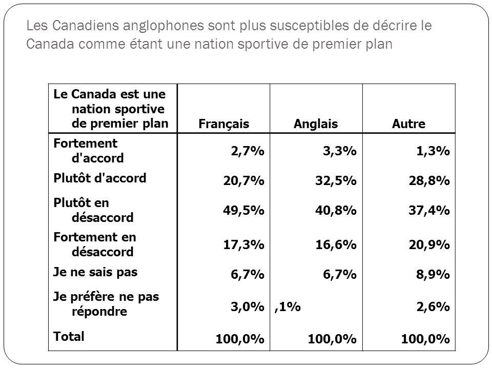 Le Canada est une nation sportive de premier plan FrançaisAnglaisAutre Fortement d accord 2,7%3,3%1,3% Plutôt d accord 20,7%32,5%28,8% Plutôt en désaccord 49,5%40,8%37,4% Fortement en désaccord 17,3%16,6%20,9% Je ne sais pas 6,7% 8,9% Je préfère ne pas répondre 3,0%,1%2,6% Total 100,0% Les Canadiens anglophones sont plus susceptibles de décrire le Canada comme étant une nation sportive de premier plan