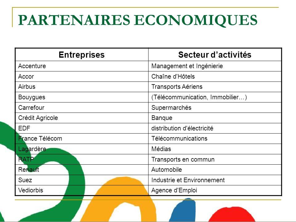 PARTENAIRES ECONOMIQUES EntreprisesSecteur dactivités AccentureManagement et Ingénierie AccorChaîne d'Hôtels AirbusTransports Aériens Bouygues(Télécom
