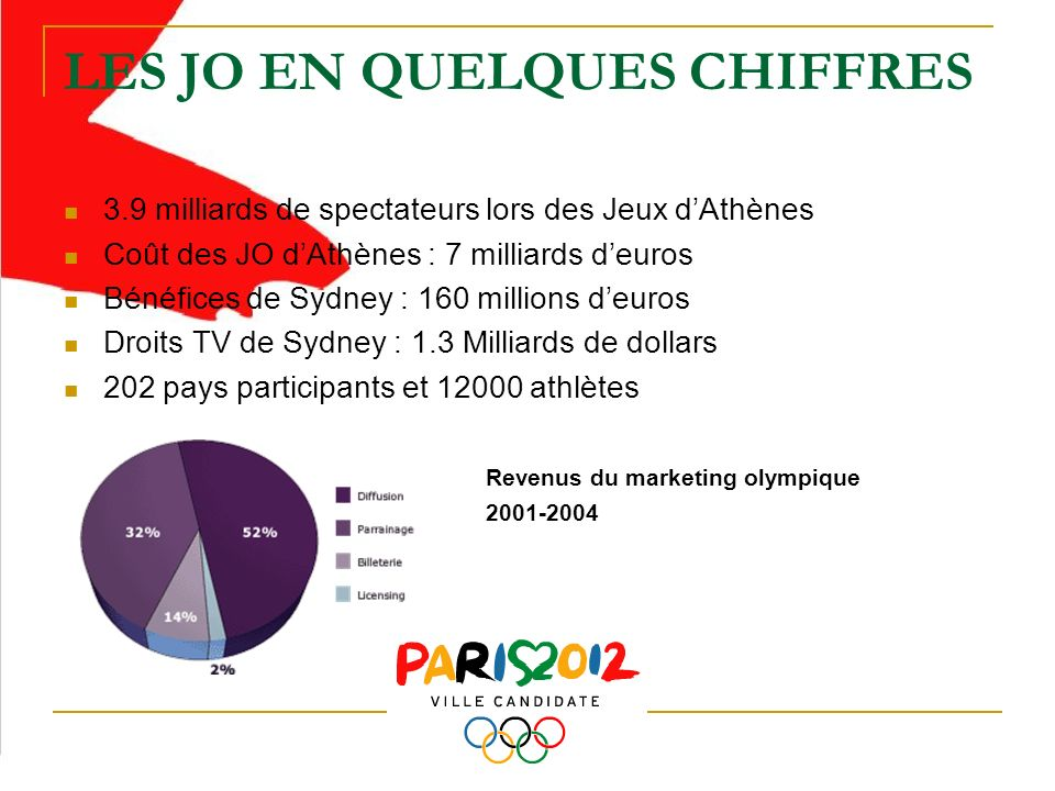 LES JO EN QUELQUES CHIFFRES 3.9 milliards de spectateurs lors des Jeux dAthènes Coût des JO dAthènes : 7 milliards deuros Bénéfices de Sydney : 160 millions deuros Droits TV de Sydney : 1.3 Milliards de dollars 202 pays participants et 12000 athlètes Revenus du marketing olympique 2001-2004