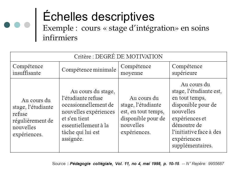 Échelles descriptives Exemple : cours « stage dintégration» en soins infirmiers Critère : DEGRÉ DE MOTIVATION Compétence insuffisante Compétence minim