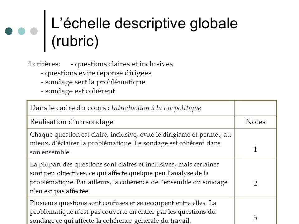 Léchelle descriptive globale (rubric) Dans le cadre du cours : Introduction à la vie politique Réalisation dun sondageNotes Chaque question est claire