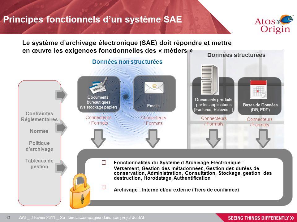 13 AAF_ 3 février 2011 _ Se faire accompagner dans son projet de SAE Contraintes Réglementaires Normes Politique darchivage Tableaux de gestion Docume