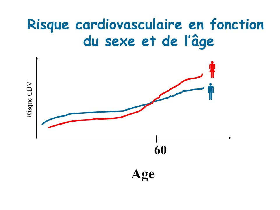60 Risque CDV Age Risque cardiovasculaire en fonction du sexe et de lâge
