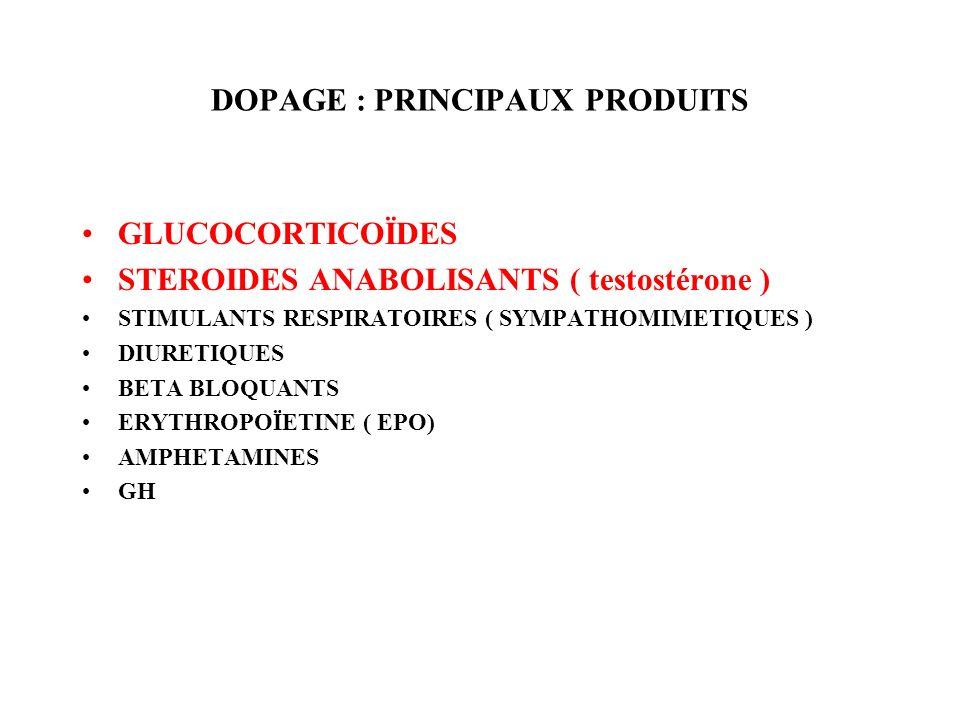 DOPAGE : PRINCIPAUX PRODUITS GLUCOCORTICOÏDES STEROIDES ANABOLISANTS ( testostérone ) STIMULANTS RESPIRATOIRES ( SYMPATHOMIMETIQUES ) DIURETIQUES BETA BLOQUANTS ERYTHROPOÏETINE ( EPO) AMPHETAMINES GH