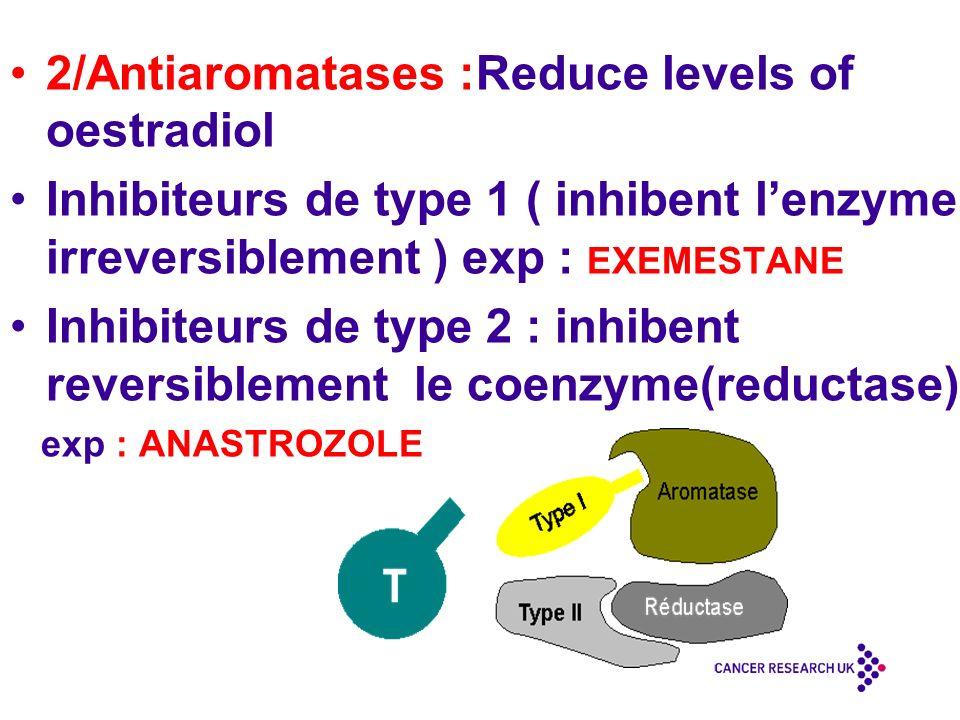 2/Antiaromatases :Reduce levels of oestradiol Inhibiteurs de type 1 ( inhibent lenzyme irreversiblement ) exp : EXEMESTANE Inhibiteurs de type 2 : inhibent reversiblement le coenzyme(reductase) exp : ANASTROZOLE