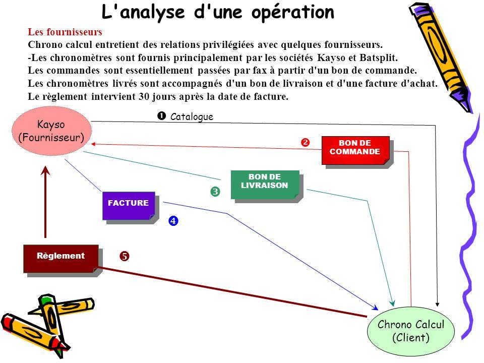 L'analyse d'une opération Les fournisseurs Chrono calcul entretient des relations privilégiées avec quelques fournisseurs. -Les chronomètres sont four