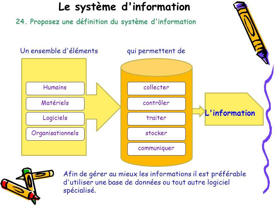 Le système d'information 24. Proposez une définition du système d'information Un ensemble d'éléments Matériels Organisationnels Humains Logiciels qui