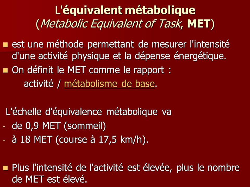 L'équivalent métabolique (Metabolic Equivalent of Task, MET) est une méthode permettant de mesurer l'intensité d'une activité physique et la dépense é