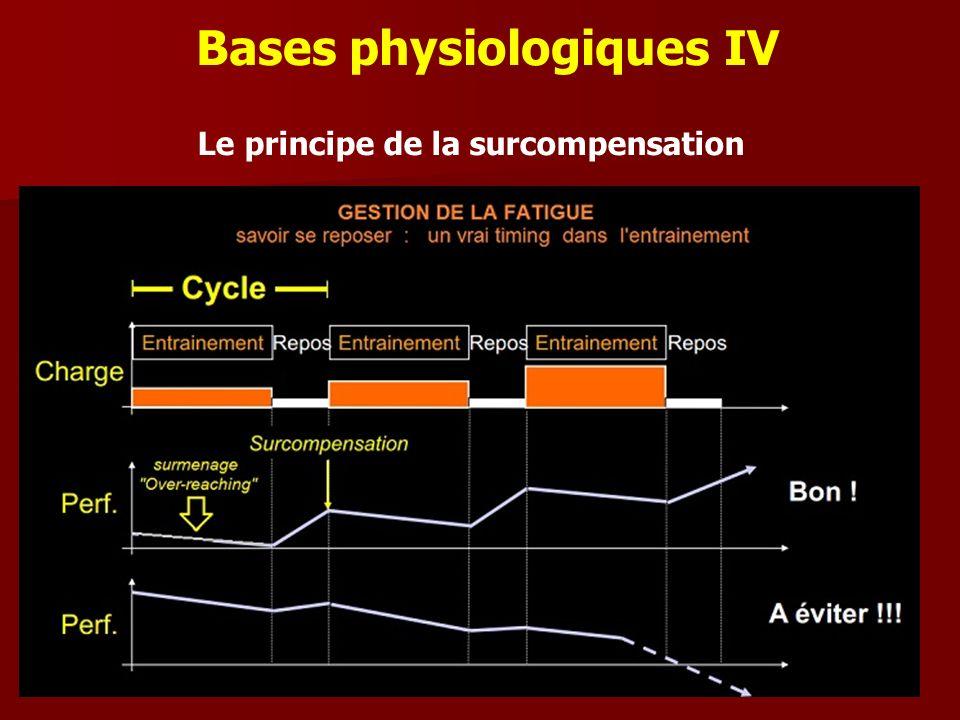 Le principe de la surcompensation Bases physiologiques IV