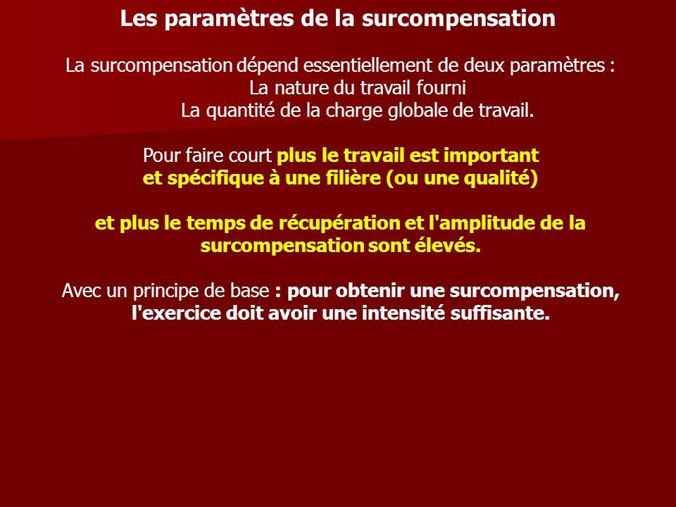 Les paramètres de la surcompensation La surcompensation dépend essentiellement de deux paramètres : La nature du travail fourni La quantité de la char