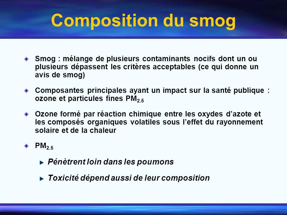 Composition du smog Smog : mélange de plusieurs contaminants nocifs dont un ou plusieurs dépassent les critères acceptables (ce qui donne un avis de s