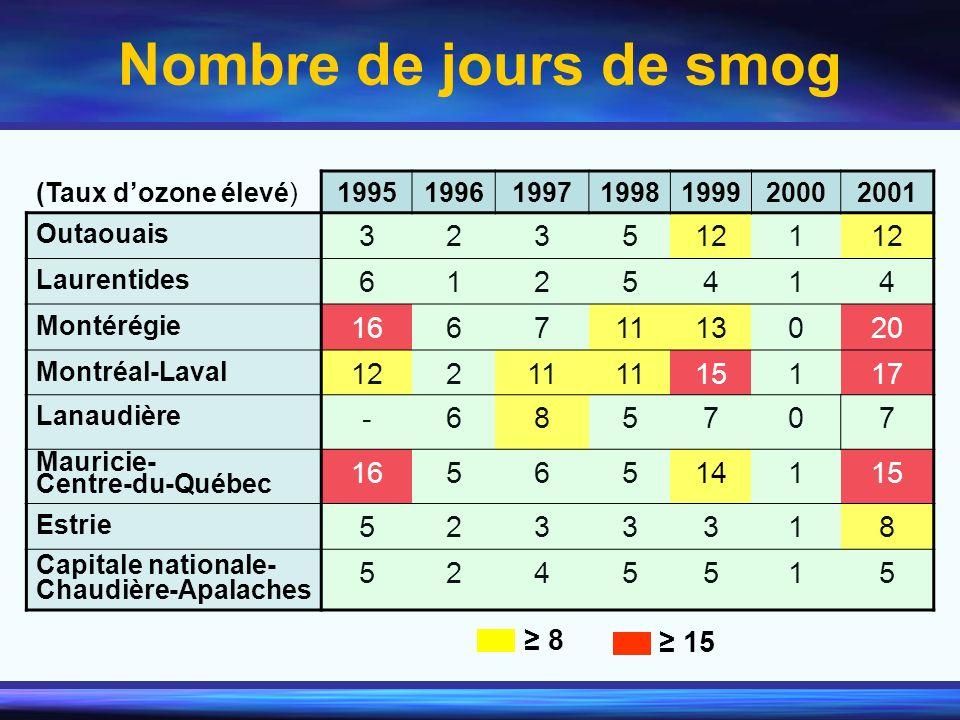 (Taux dozone élevé) 1995199619971998199920002001 Outaouais 3235121 Laurentides 6125414 Montérégie 16671113020 Montréal-Laval 12211 15117 Lanaudière -6