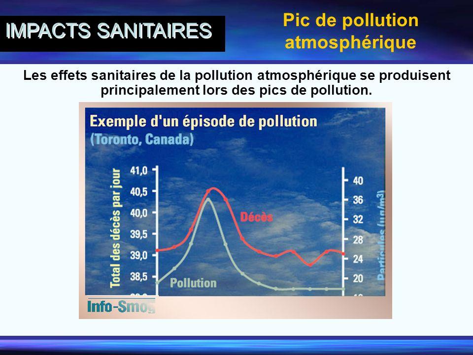 Pic de pollution atmosphérique IMPACTS SANITAIRES Les effets sanitaires de la pollution atmosphérique se produisent principalement lors des pics de po