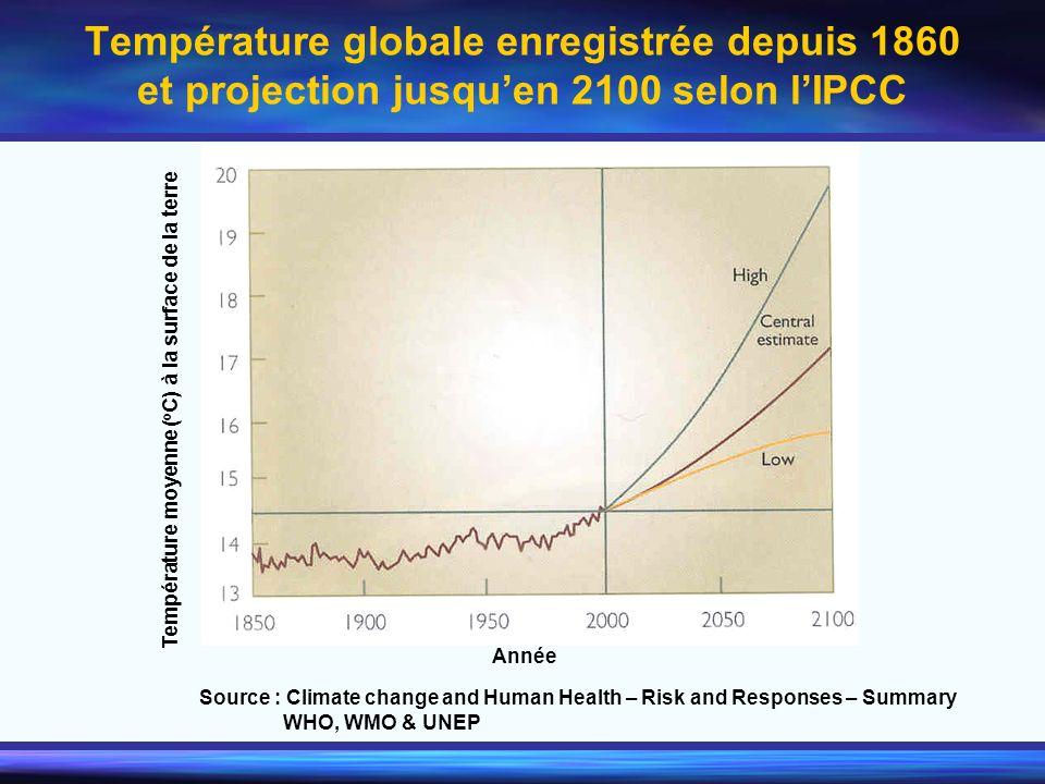 Température globale enregistrée depuis 1860 et projection jusquen 2100 selon lIPCC Température moyenne ( o C) à la surface de la terre Source : Climat