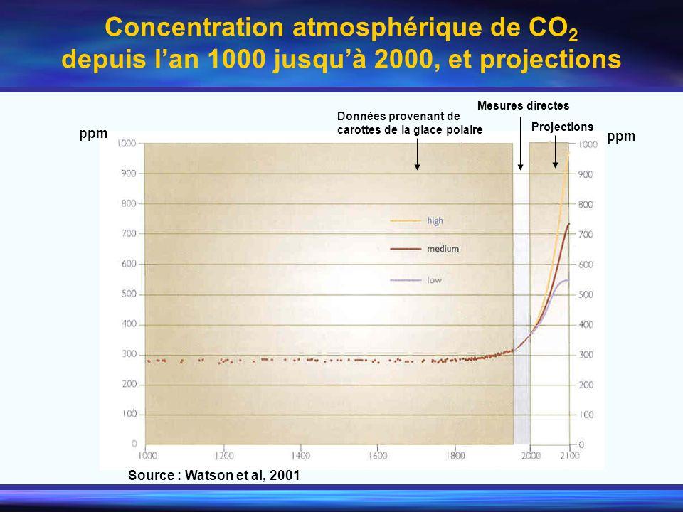 Concentration atmosphérique de CO 2 depuis lan 1000 jusquà 2000, et projections ppm Source : Watson et al, 2001 Données provenant de carottes de la gl