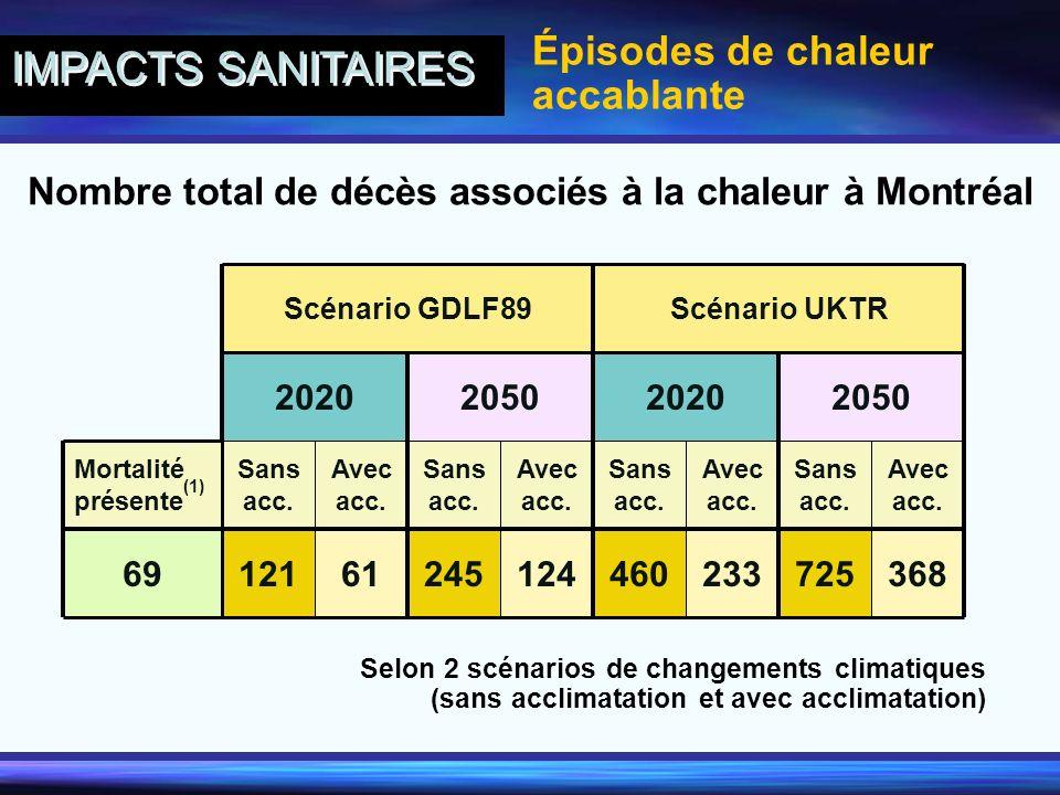 Nombre total de décès associés à la chaleur à Montréal Selon 2 scénarios de changements climatiques (sans acclimatation et avec acclimatation) 3687252