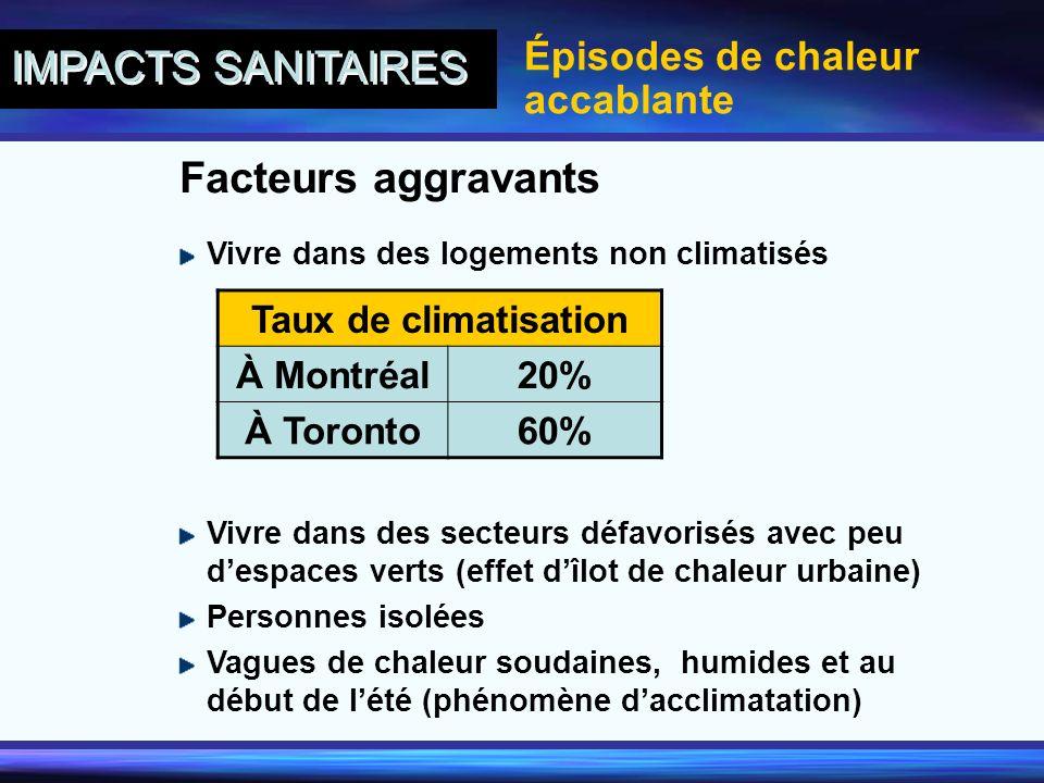 Facteurs aggravants Épisodes de chaleur accablante IMPACTS SANITAIRES Vivre dans des secteurs défavorisés avec peu despaces verts (effet dîlot de chal
