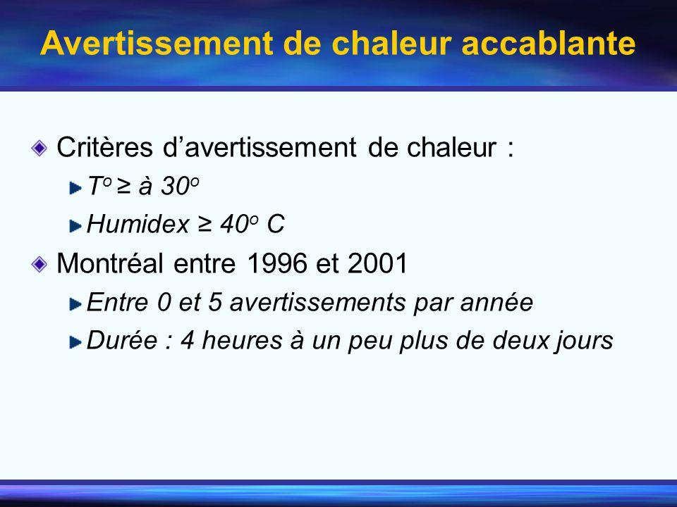 Avertissement de chaleur accablante Critères davertissement de chaleur : T o à 30 o Humidex 40 o C Montréal entre 1996 et 2001 Entre 0 et 5 avertissem