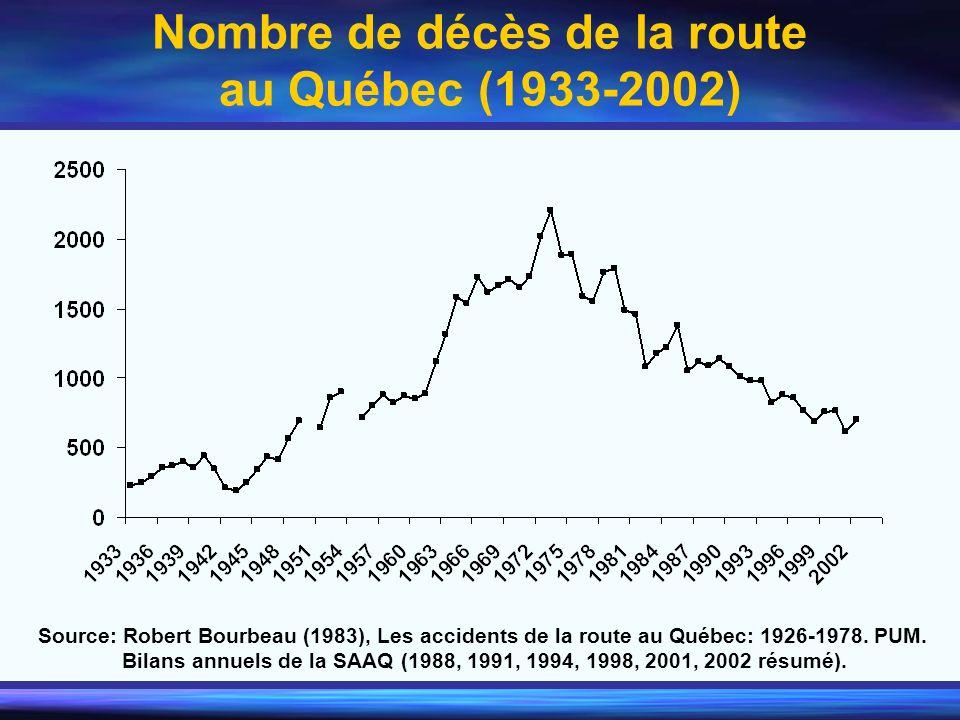 Nombre de décès de la route au Québec (1933-2002) Source: Robert Bourbeau (1983), Les accidents de la route au Québec: 1926-1978. PUM. Bilans annuels