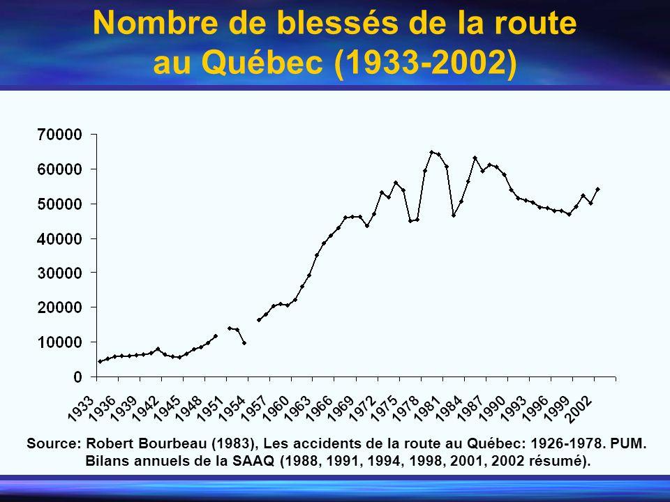 Nombre de blessés de la route au Québec (1933-2002) Source: Robert Bourbeau (1983), Les accidents de la route au Québec: 1926-1978. PUM. Bilans annuel