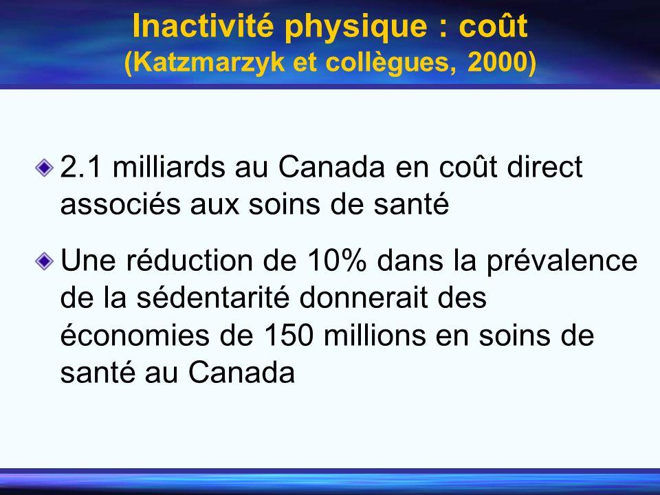 Inactivité physique : coût (Katzmarzyk et collègues, 2000) 2.1 milliards au Canada en coût direct associés aux soins de santé Une réduction de 10% dan