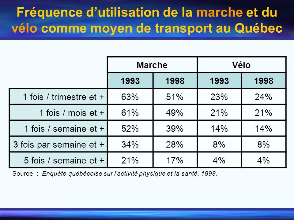 Fréquence dutilisation de la marche et du vélo comme moyen de transport au Québec MarcheVélo 1993199819931998 1 fois / trimestre et +63%51%23%24% 1 fo